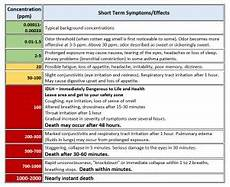 H2s Exposure Chart Hydrogen Sulfide Health Effects Agricultural Safety Amp Health