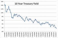 Canada 10 Year Bond Yield Chart Managing Risk When Rebalancing Into Bonds Yebu Com