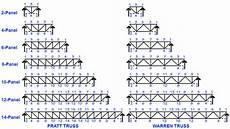 Steel Truss Design Calculator