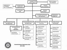 Bir Organizational Chart 2017 Centerville Ebulletin 02 09 2017 Feb 08 2017