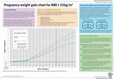 Download Pregnancy Weight Gain Chart For Free Formtemplate
