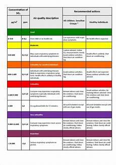 H2s Exposure Chart Volcanic Eruption In Holuhraun Human Health Effect