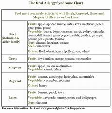 Allergy Syndrome Food Chart 19 Best Kids Health Images On Pinterest Kids Health