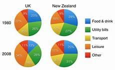Ielts Graphs And Charts Ielts Writing Task 1 Pie Chart Video Ielts Simon Com