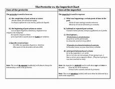 Imperfect Chart The Preterite Vs Imperfect Chart