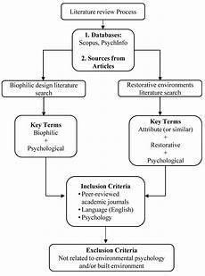 What Is Literture Review Buildings Free Full Text A Review Of Psychological