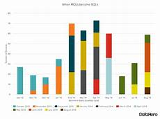 Sow Chart Data Visualization 101 How To Choose The Right Chart Or