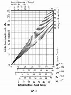 Rebound Hammer Conversion Chart Patent Us20120234600 Downhole Rebound Hardness