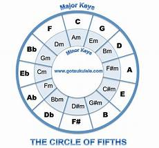 How To Read Circle Of Fifths Chart Secondary Music Class 2014 01 26