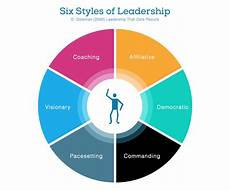 Describe Your Leadership Style Most Effective Leadership Style To Manage The Work Of