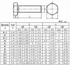 Bolt And Nut Size Chart Fasteners Manufacturers Gb5783 Standard Size Bolt And Nut