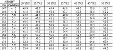 Height Vs Weight Chart Indian Fdfspofu April 2011