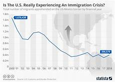 Chart That Shows Chart Is The U S Really Experiencing An Immigration