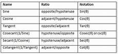 Trigonometry Ratios Six Trigonometric Ratios Free Homework Help