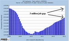 Us Job Growth Chart The Bonddad Blog Some Very Ugly Charts On Us Employment