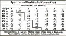 Etg Alcohol Chart Most Faq About Drunk Driving In Macomb County Michigan
