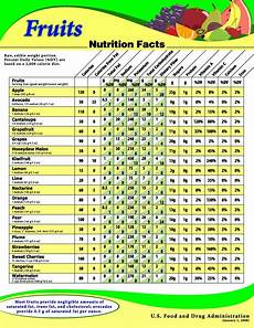 Nutrition Chart Routine Life Measurements July 2011