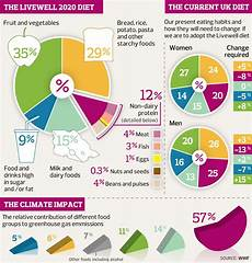 Meal Intake Percentage Chart Planning A Diabetes Diet Diabetes Inc