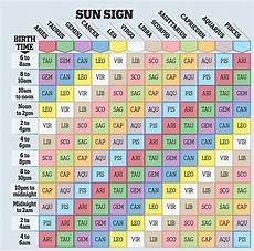 How To Find Chiron In Your Chart What Your Other Star Sign Reveals By Oscar Cainer