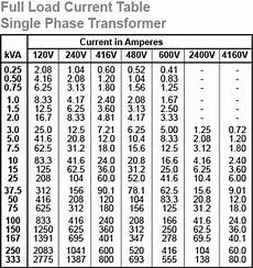 Transformer Fusing Chart Electrical Engineering World Selection Chart For 1 Phase
