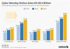 Day Chart 2018 Chart Cyber Monday Online Sales Hit 9 4 Billion Statista