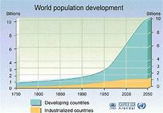 World Population Increase Chart The World Population World Mysteries Blog