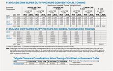 2008 F350 Towing Capacity Chart Ask Tfltruck Ford F350 Dually Which Rear Axle Is Best