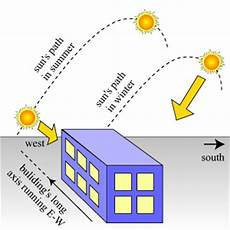 North East Heat And Light Commercial Industrial Energy Efficiency Energy Efficient