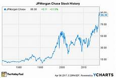 Jp Morgan Stock Chart Jpmorgan Chase Stock History How The Big Bank Reached