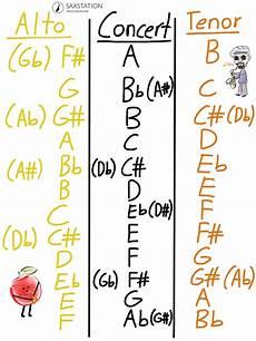Tenor Chart Saxophone Transposition Chart Saxstation