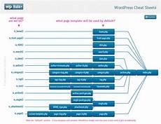 Cheat Sheet Template Word Wordpress Cheat Sheets Template Heirarchy Map