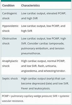 Types Of Shock Comparison Chart Types Of Shock Anything Medical Pinterest Medical
