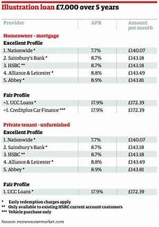Project Profile Format For Bank Loan If You Want A Personal Loan You Ll Need To Be Perfect