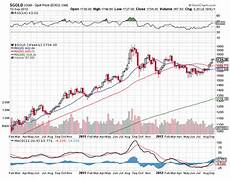 Gold Chart Today Gold Amp Silver Prices Today On Fire Gold And Precious Metals