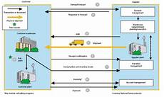 Vendor Managed Inventory Process Flow Chart Vendor Managed Inventory A Step By Step Guide Benefits