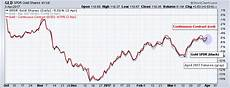Uso Etf Chart How To Track Etf Tracking Errors Examples For Uso And