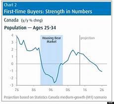 Calgary Population Growth Chart Canada S Housing Market Headed Into Long Slump Bmo