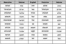 Hebrew Number Meaning Chart Numbers In Hebrew His Israel