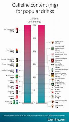 Caffeine Content Chart A Little Caffeine May Be Good For The Heart After All