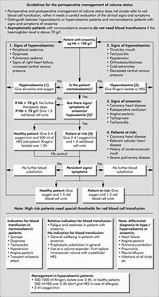Transfusion Chart Effect Of A Flow Chart On Use Of Blood Transfusions In