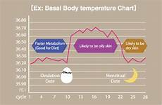 Basal Thermometer Pregnancy Chart About Bbt Digital Basal Thermometer Tdk Product Center