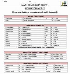 Mathematics Conversion Chart Pin By Kleeshay Com On Studies Conversion Chart Math