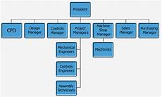 Small Business Organizational Structure Use An Organization Chart To Prove You Re Easy To Work