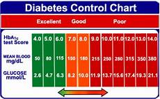 Type 2 Diabetes Blood Glucose Chart 25 Printable Blood Sugar Charts Normal High Low ᐅ