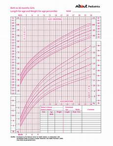 Baby Girl Growth Chart Percentile Learn How To Calculate Your Child S Percentile On A Growth