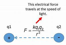 Does Electricity Travel At The Speed Of Light Does Electricity Travel At The Speed Of Light Quora