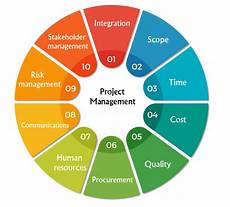 Project Management Knowledge Areas Creative Thinking