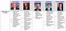 2012 Republican Presidential Candidates Comparison Chart U S Presidential Candidates Health Care Plans A Side By