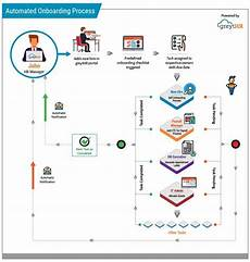 New Hire Flow Chart How An Automated Checklist Can Ensure A Smooth Employee