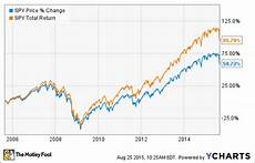 Stock Market Chart Last 10 Years The 3 Smartest Moves To Make In A Stock Market Correction